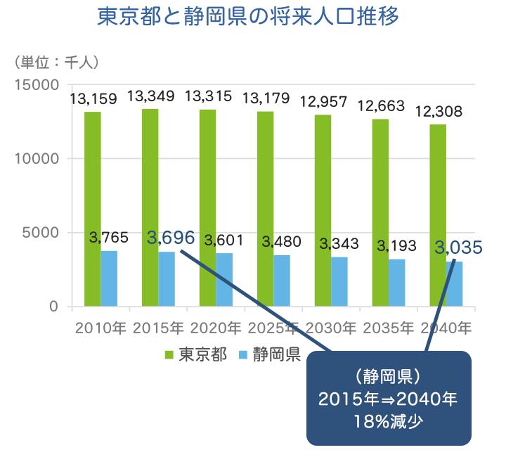 東京都と静岡県の将来人口推移