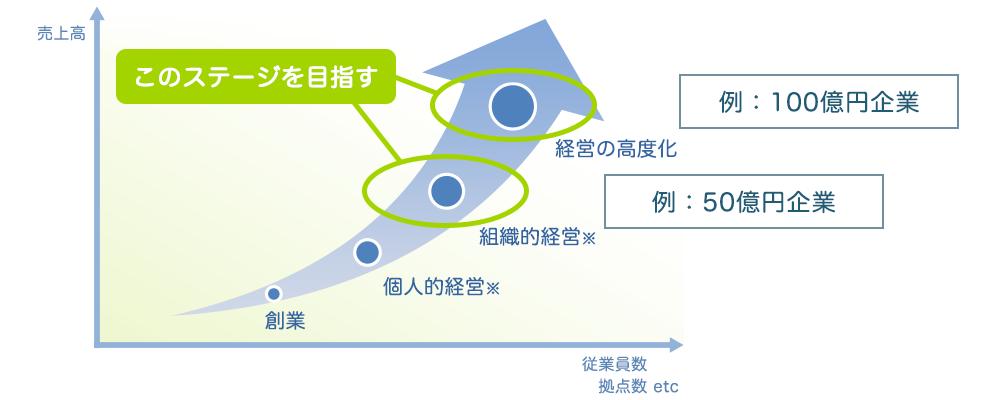 経営の高度化、組織的経営のステージを目指す